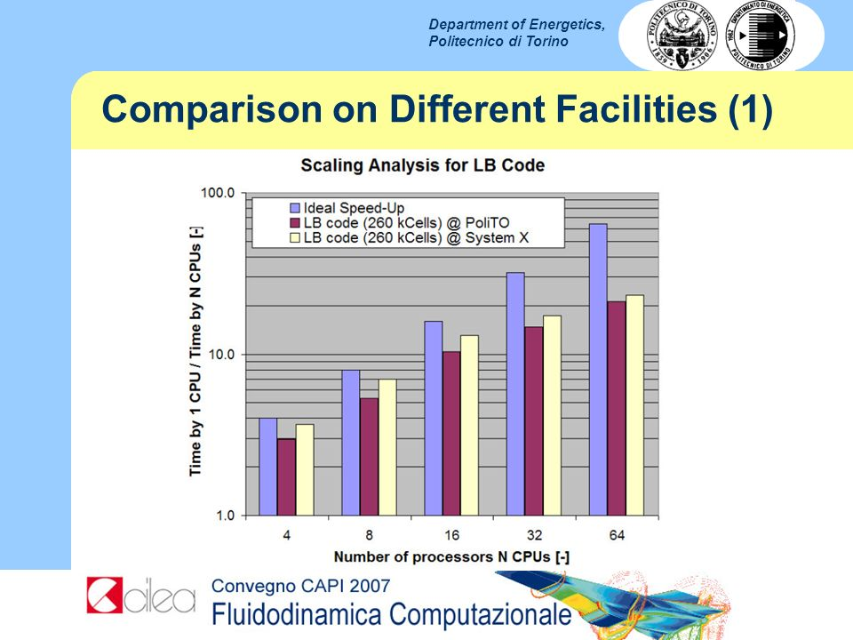 Comparison on Different Facilities (1)