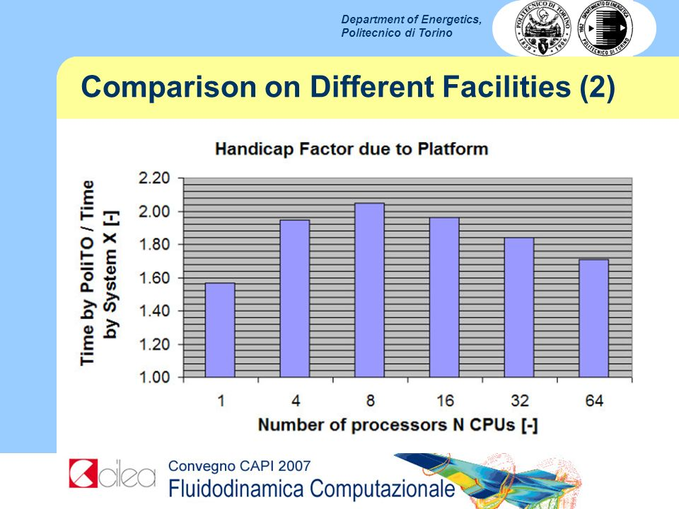 Comparison on Different Facilities (2)