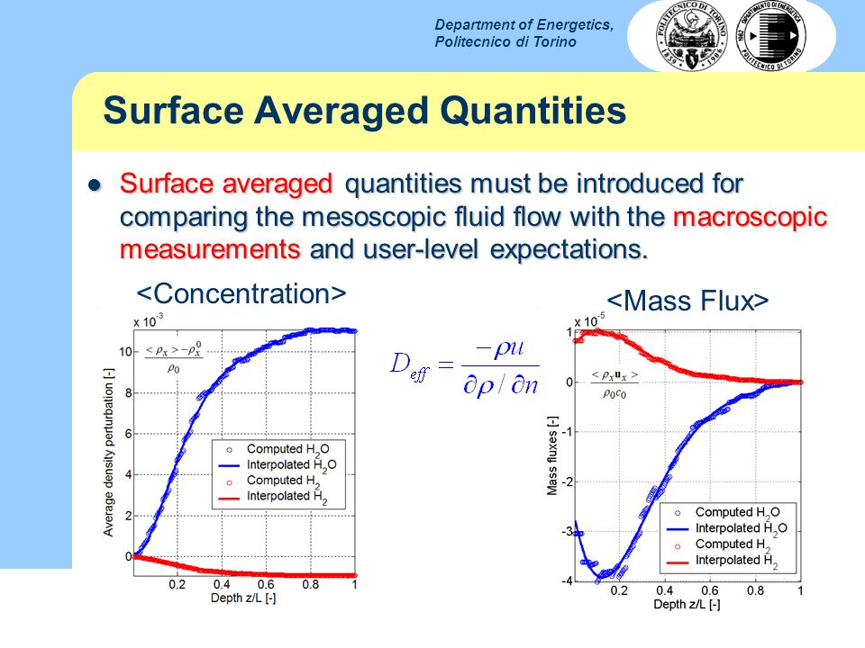 Surface Averaged Quantities