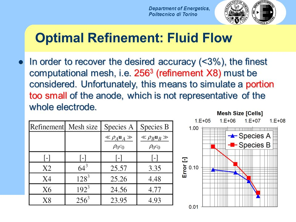 Optimal Refinement: Fluid Flow