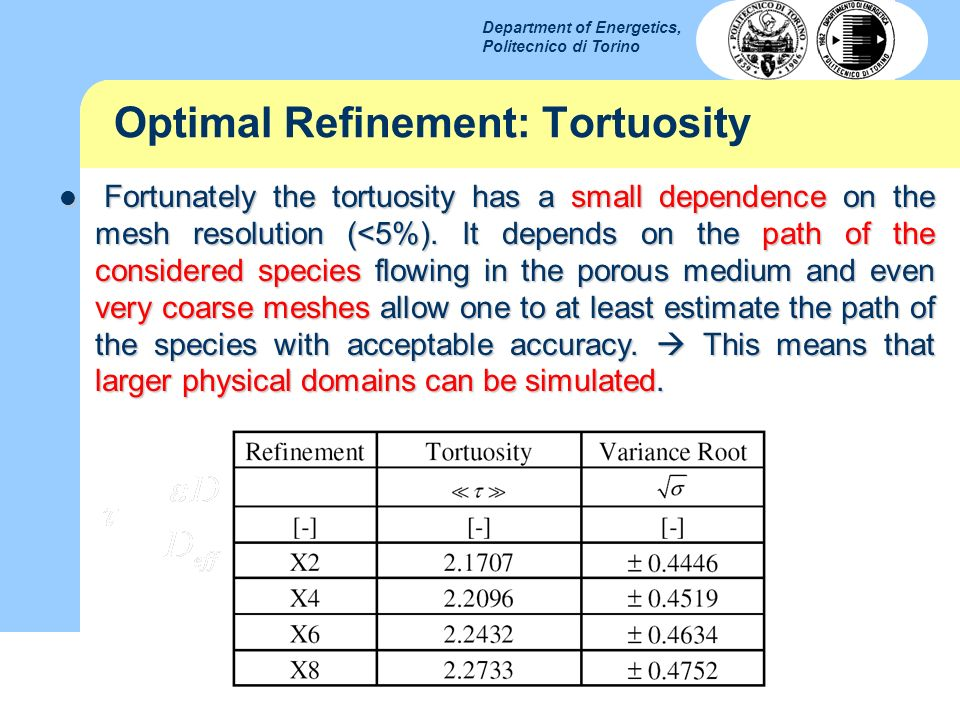 Optimal Refinement: Tortuosity