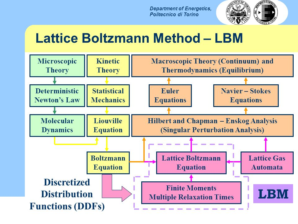 Lattice Boltzmann Method – LBM
