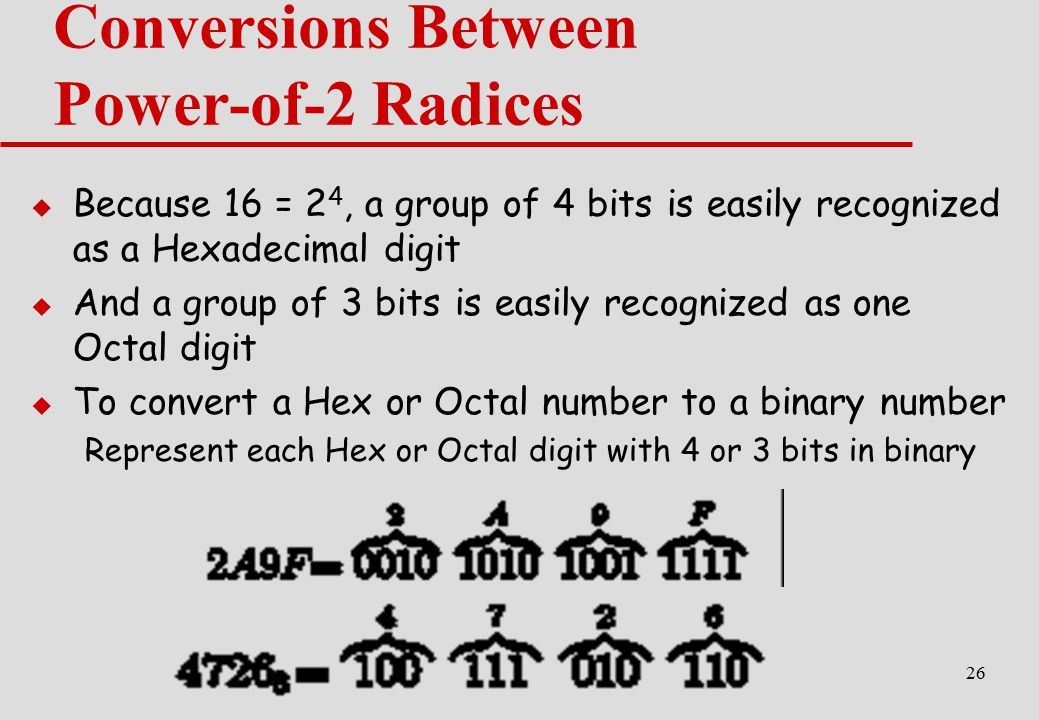 Conversions Between Power-of-2 Radices