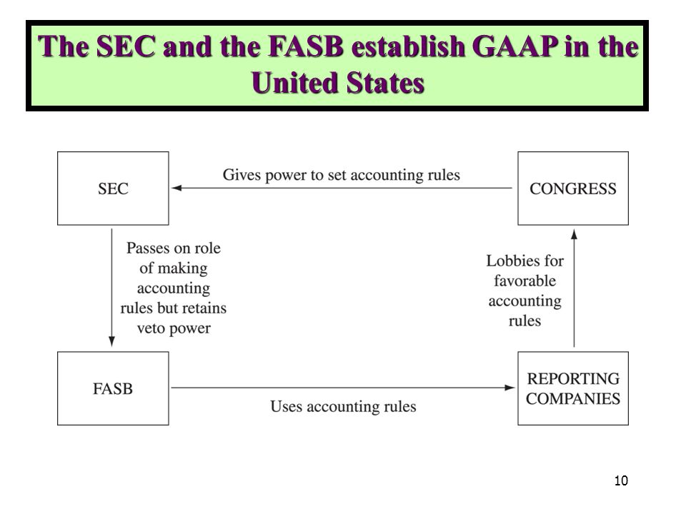 differences between sec and fasb The difference between the expense-accounting methods in the iasb and the fasb standards is that, in contrast to iasb's single way of doing it, fasb will require a dual approach.