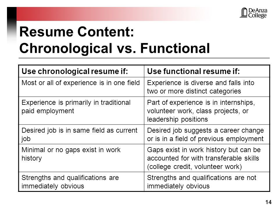 Resume Format Guide Chronological Functional amp Combo