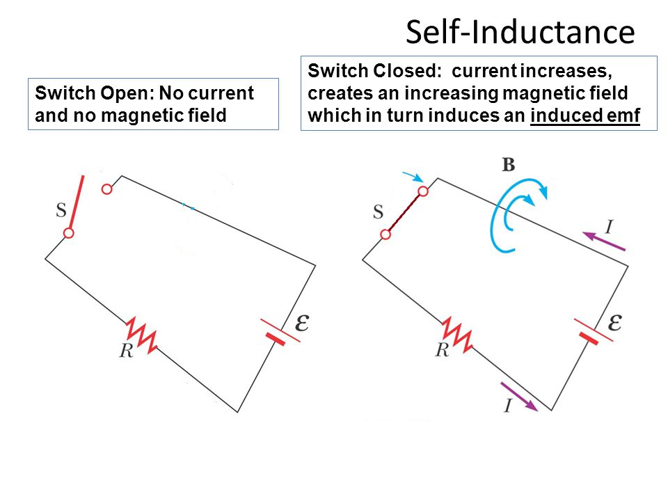 Self-Inductance Switch Closed: current increases, creates an increasing magnetic field which in turn induces an induced emf.