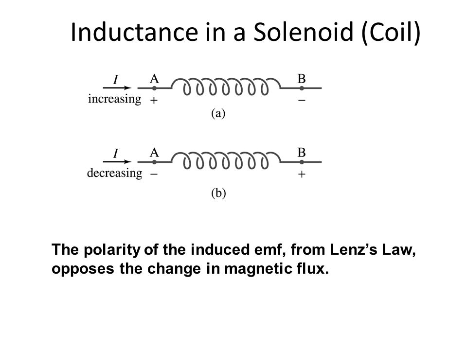 Inductance in a Solenoid (Coil)