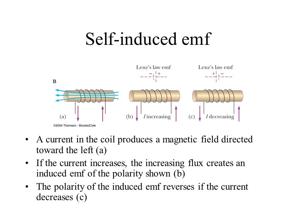 Self-induced emf A current in the coil produces a magnetic field directed toward the left (a)