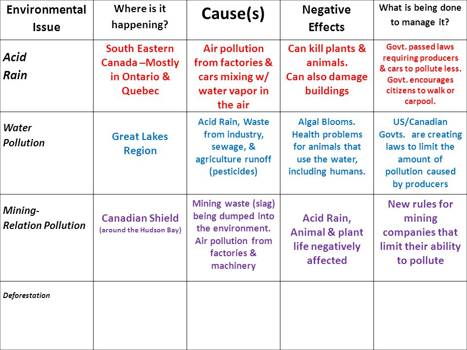 the negative effects of acid rain to the environment Free essay: how acid rain affects organisms in aquatic biomes through the advancement of technology, the issue of the air surrounding the earth might have.