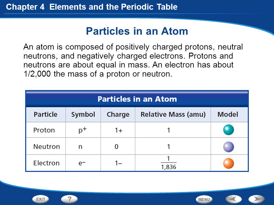 Particles in an Atom