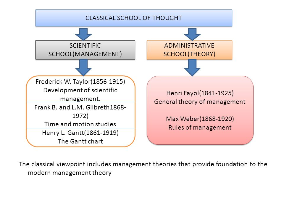 classical school of management theories Calls were heard for the development of a comprehensive management theory the classical school of management was  this creates a plethora of management theories.