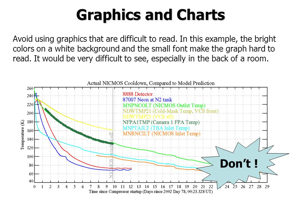 Graphics and Charts Don't !