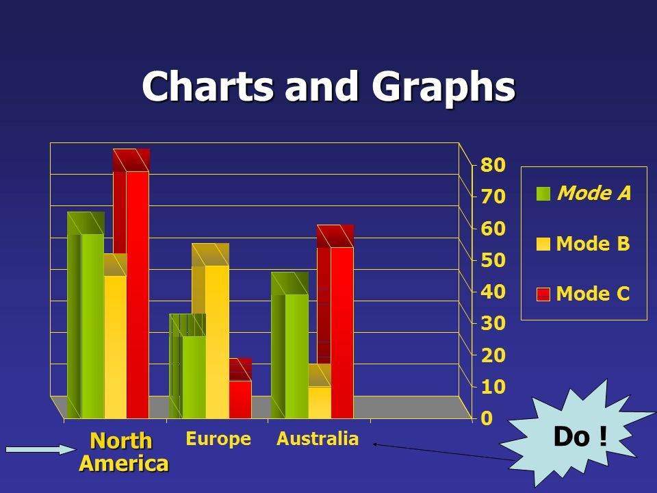Charts and Graphs Do ! North America 80 Mode A Mode B 50 40