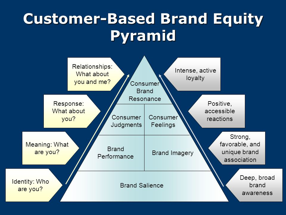 customer based brand equity Customer based brand equity by md_raihanulh in types  business/law y ppt.
