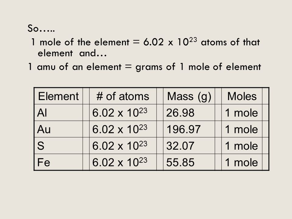 1 mole of the element = 6.02 x 1023 atoms of that element and…