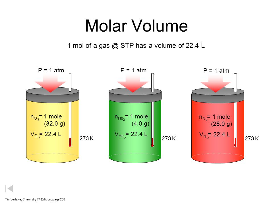 Molar Volume 1 mol of a STP has a volume of 22.4 L nO = 1 ...