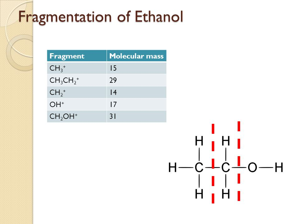 how to find molecular mass of ch2