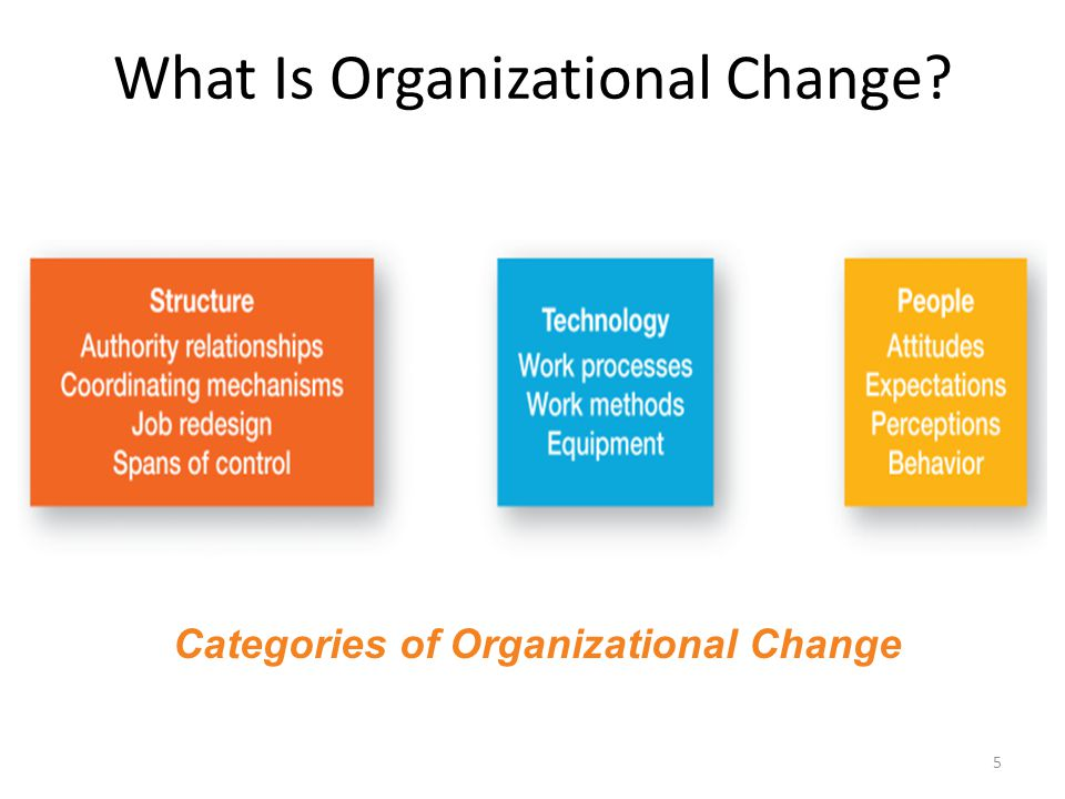 Managaging organizational change