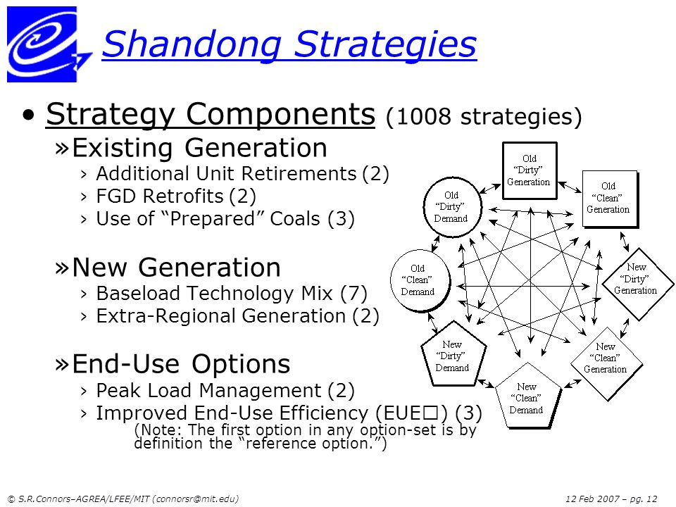 Shandong Strategies Strategy Components (1008 strategies)