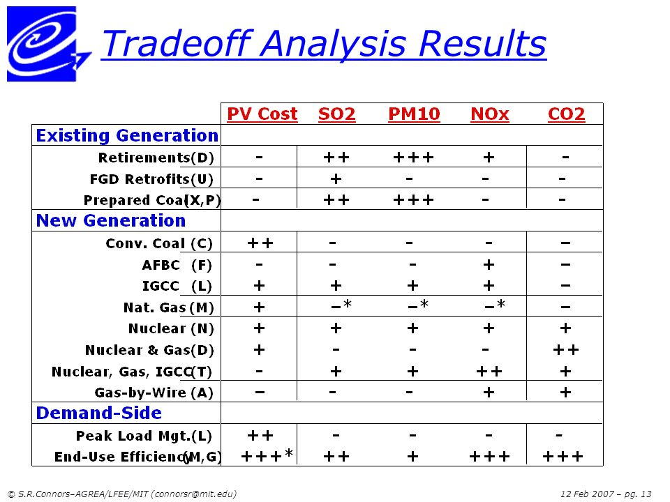 Tradeoff Analysis Results
