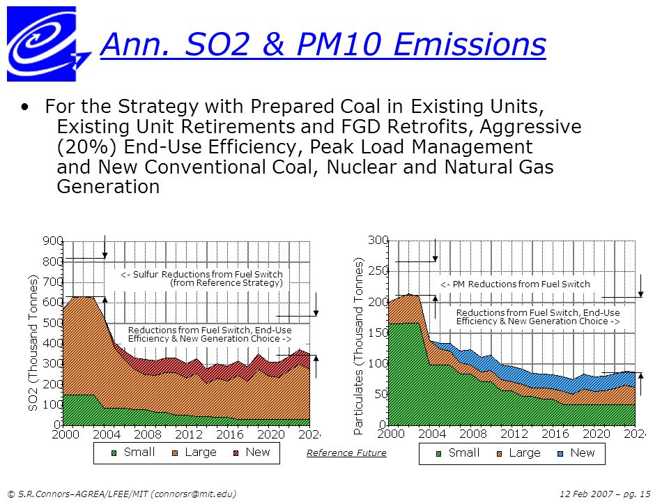 Ann. SO2 & PM10 Emissions