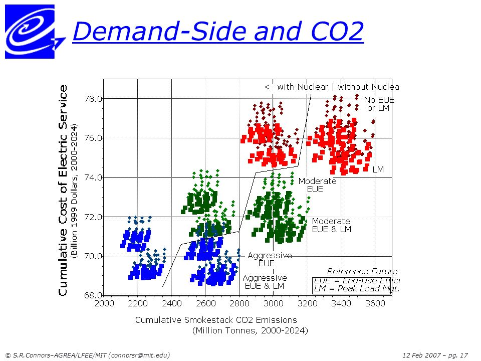 Demand-Side and CO2