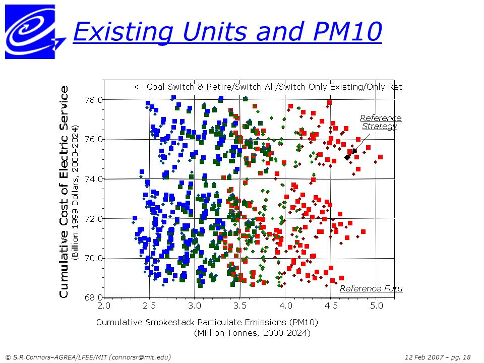 Existing Units and PM10