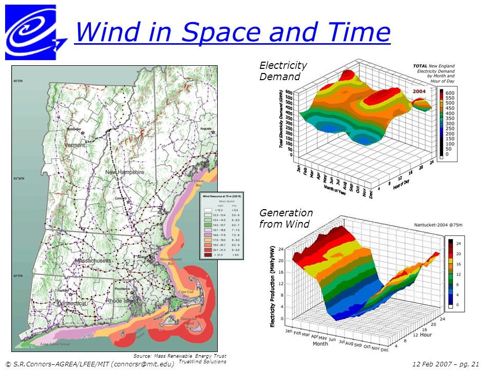 Wind in Space and Time Electricity Demand Generation from Wind