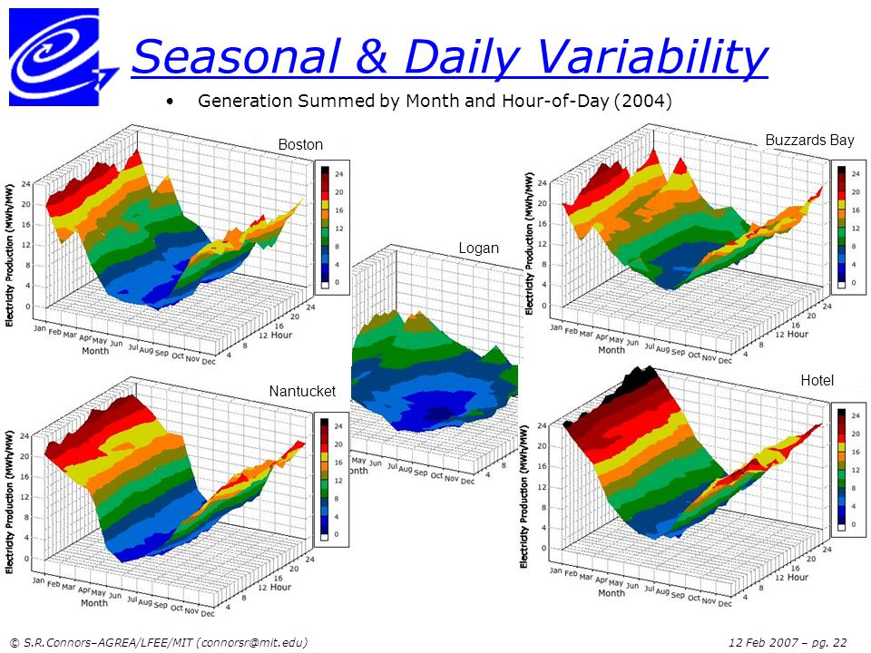 Seasonal & Daily Variability
