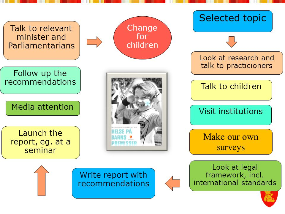 Selected topic Make our own surveys Change for children
