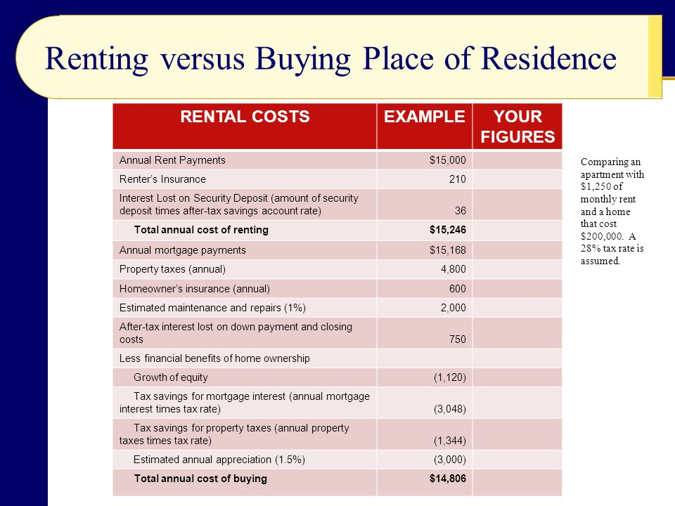 Renting versus Buying Place of Residence