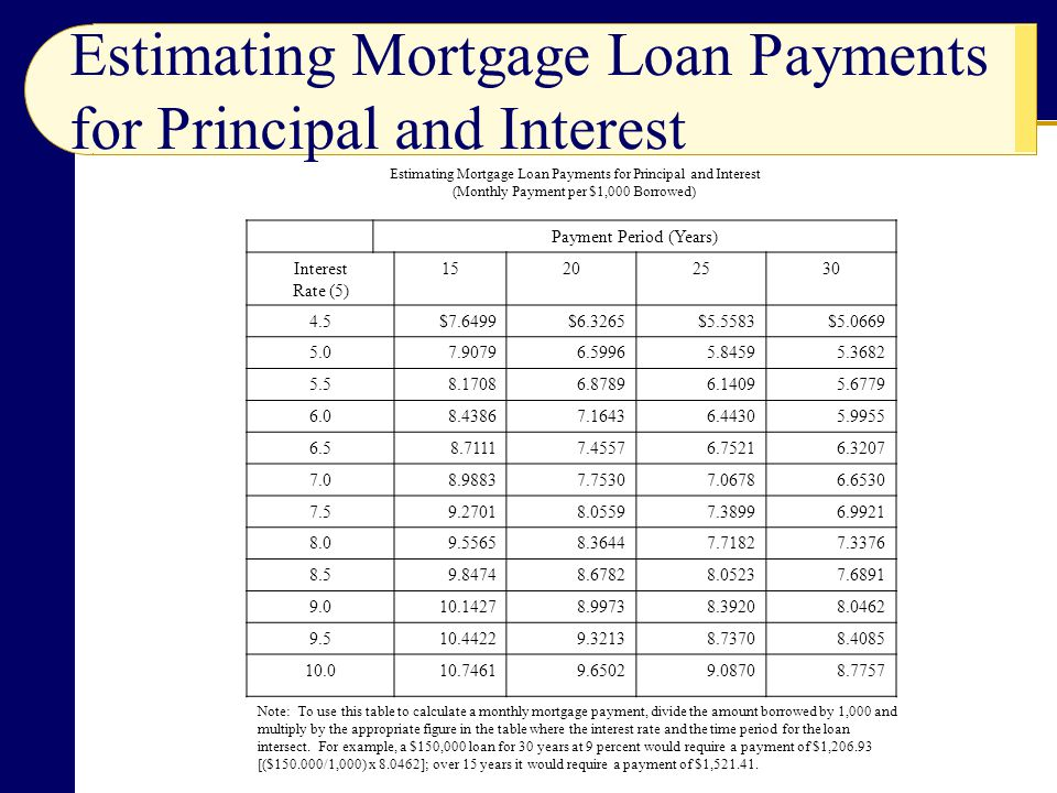 Estimating Mortgage Loan Payments for Principal and Interest