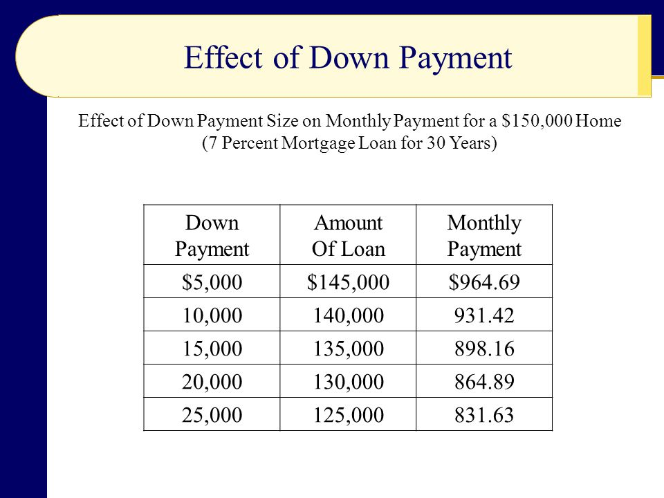 Effect of Down Payment Down Payment Amount Of Loan Monthly $5,000