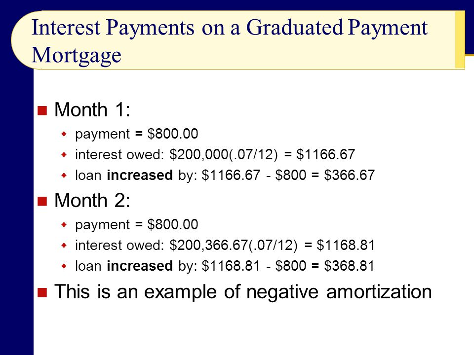 Interest Payments on a Graduated Payment Mortgage