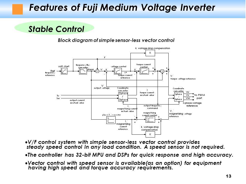 High Voltage Vs Medium Voltage : Fuji medium voltage igbt inverter ppt download