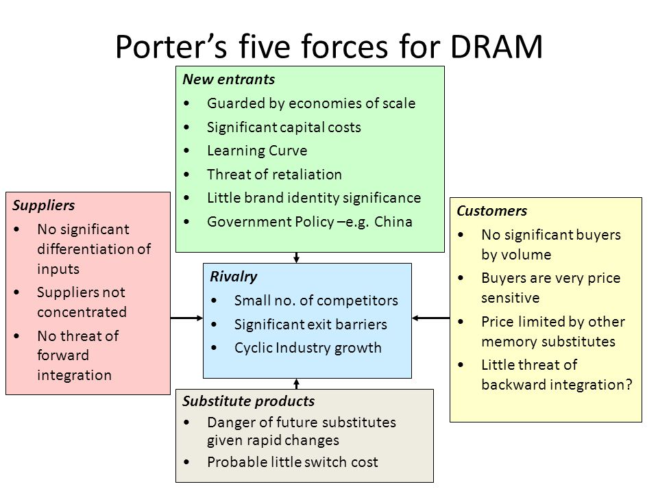Samsung electronics and the chinese threat ppt video for Porter 5 forces pdf
