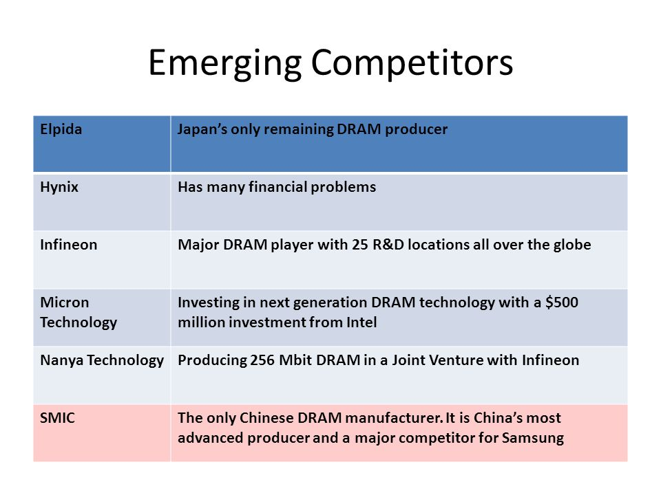 samsung electronics and the chinese threat Case study-samsung electronics - case study of samsung electronics  in reacting to the threat of chinese competition, chairman lee may.