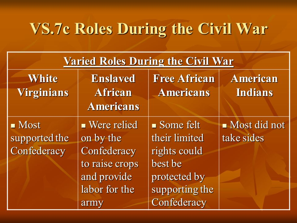 the role of the afro americans during the civil war in america World war i was a transformative moment in african-american history  all  african americans, male and female, northerner and southerner, soldier and  civilian  if america truly understands the functions of democracy and justice,  she must.