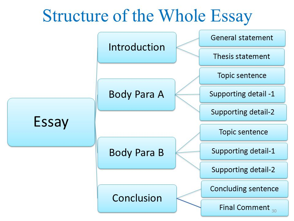 essay structure resources Essay structure because essays are essentially linear—they offer one idea at a time—they must present their ideas in the order that makes most sense to a reader successfully structuring an essay means attending to a reader's logic.
