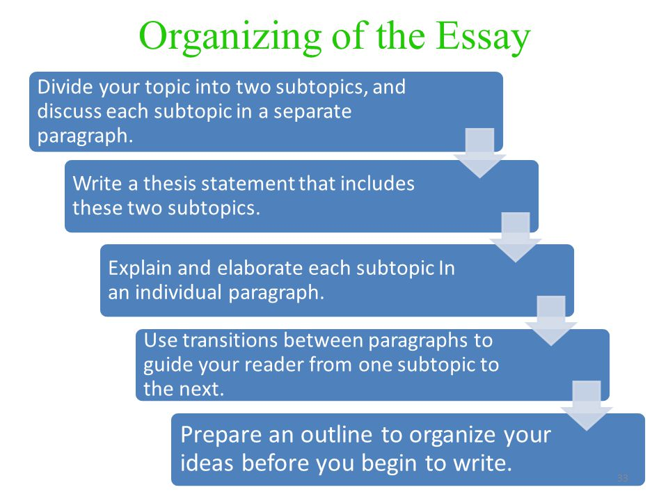 how to write a subtopic