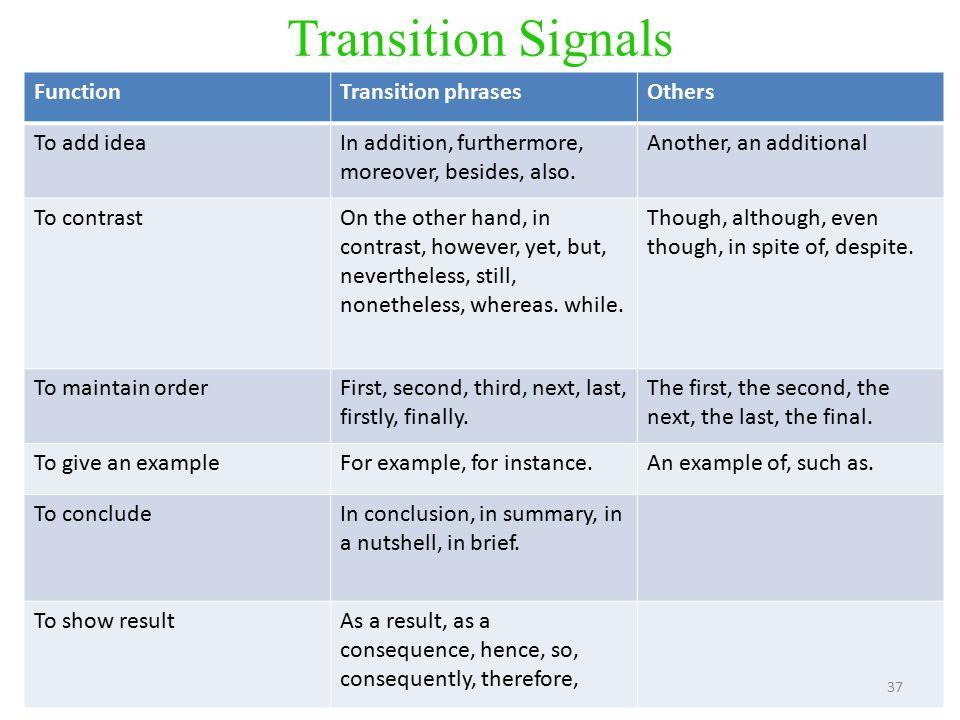 Essay Transition Signals