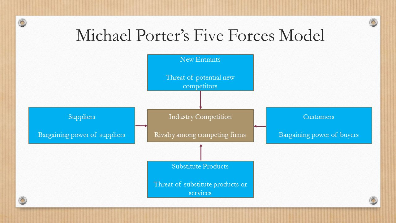michael porter's theory Dear ashraf i have only basic knowledge of porter s five but what i know that  what are the limitations of porter's  hats off to michael porter the .