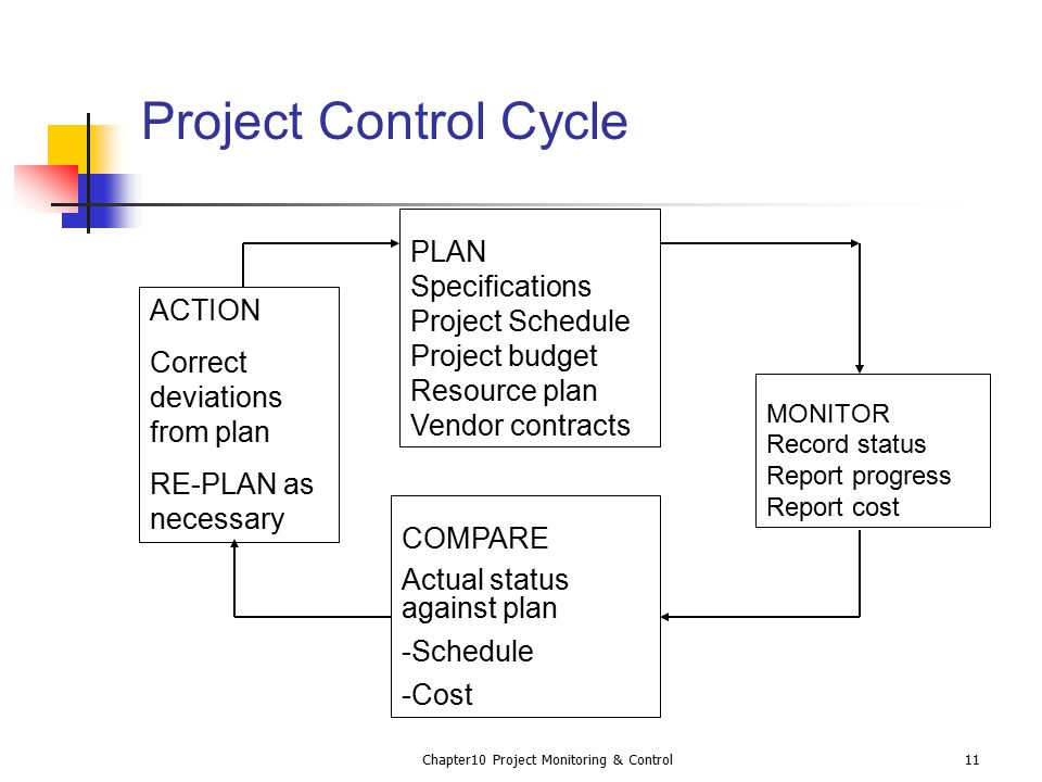 project monitoring and control Develop at least three methods to monitor and control a strategic plan, how   strategic plans have become crucial for small businesses looking for ways to   defining roles is important to avoid duplicating efforts, or worse,.