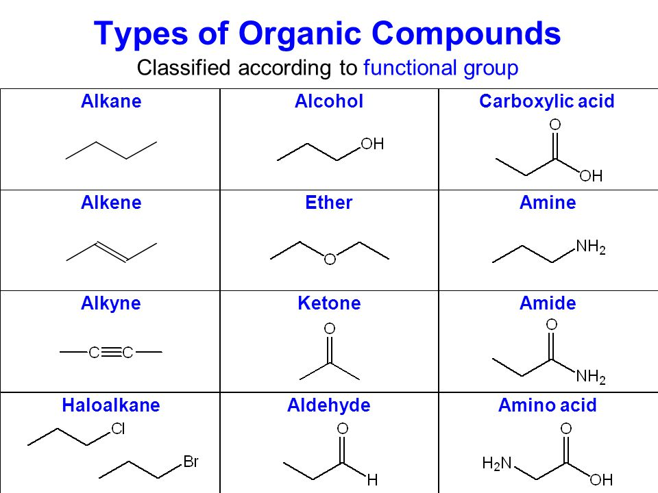 Organic Chemistry/Overview of Functional Groups