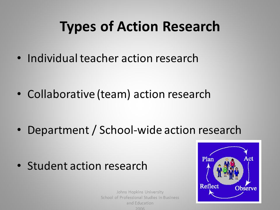 Types of Action Research