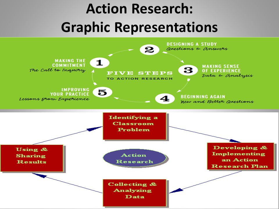 Action Research: Graphic Representations