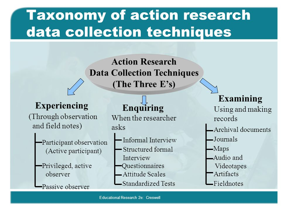 observation method of data collection in research