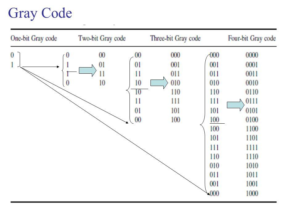 Gray Code