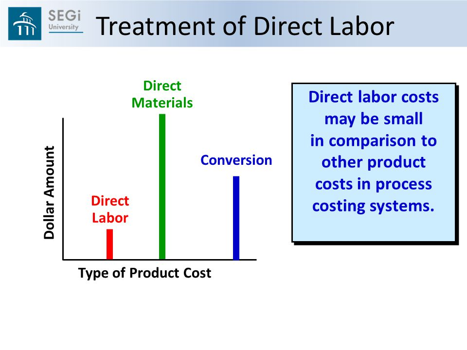 costs and direct labor cost Direct and indirect labor previous slide next slide table of contents  • direct labor costs on government cost-type contracts increased by 20 percent.