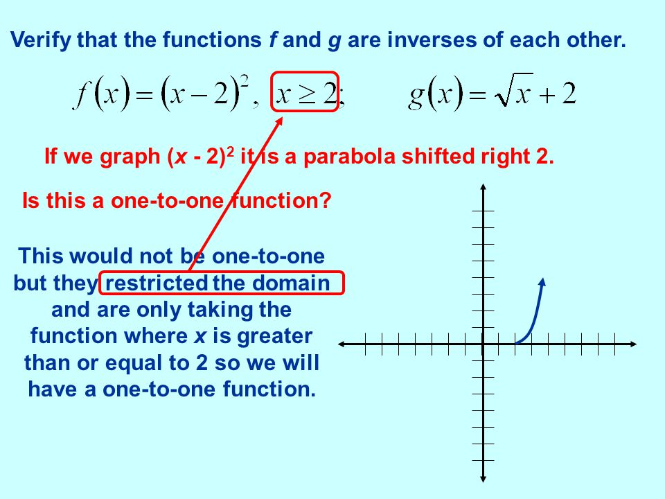 Verify that the functions f and g are inverses of each other.